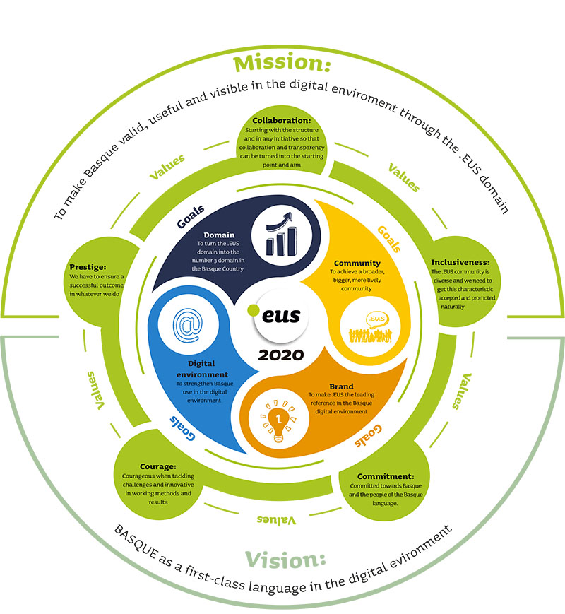Diagram that shows the results of the Strategic Plan